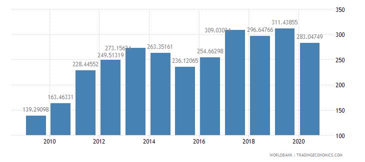 ghana export volume index 2000  100 wb data