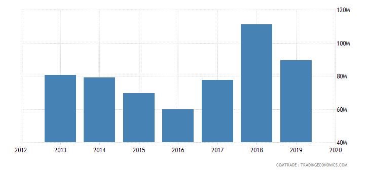 ghana exports aluminum