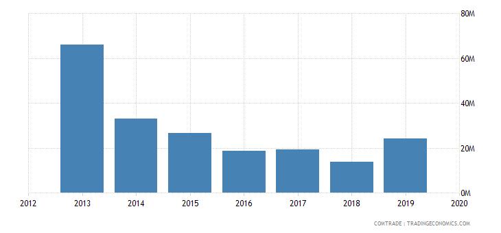 ghana exports articles iron steel