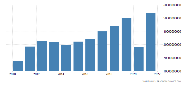 ghana exports as a capacity to import constant lcu wb data