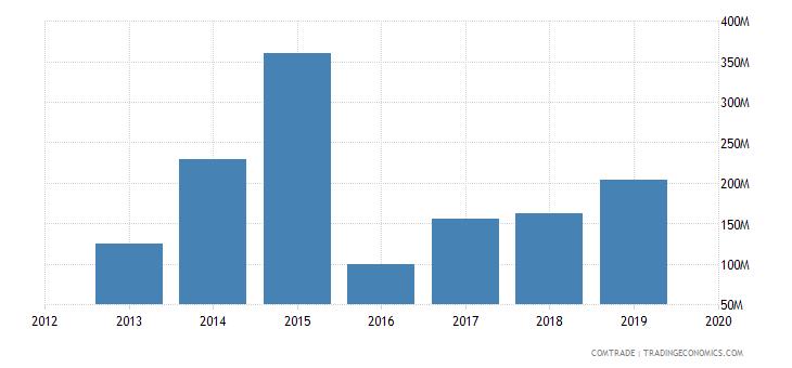 ghana exports belgium
