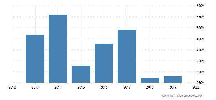 ghana exports burkina faso