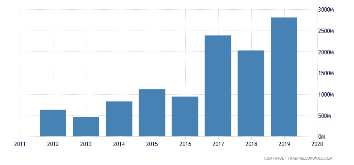 ghana exports china