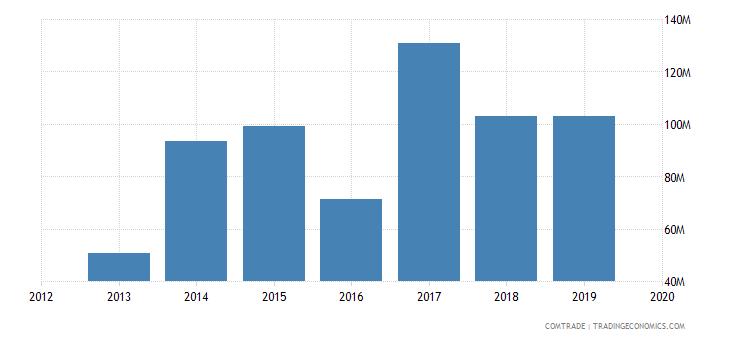 ghana exports estonia