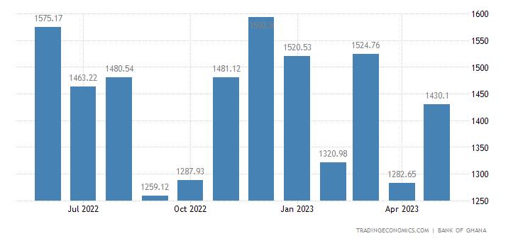 Ghana Exports