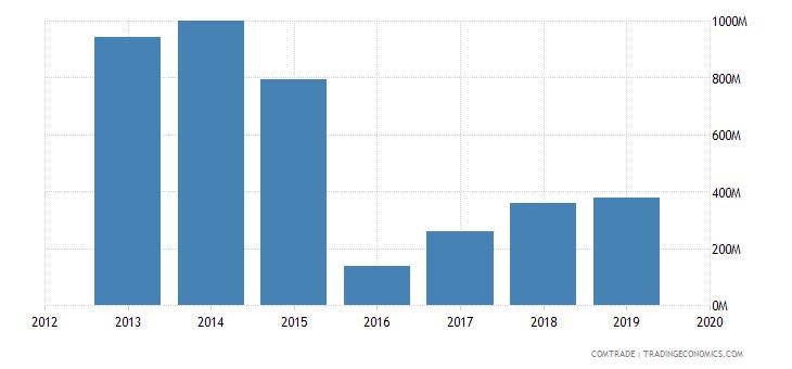 ghana exports france