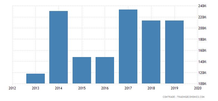 ghana exports germany