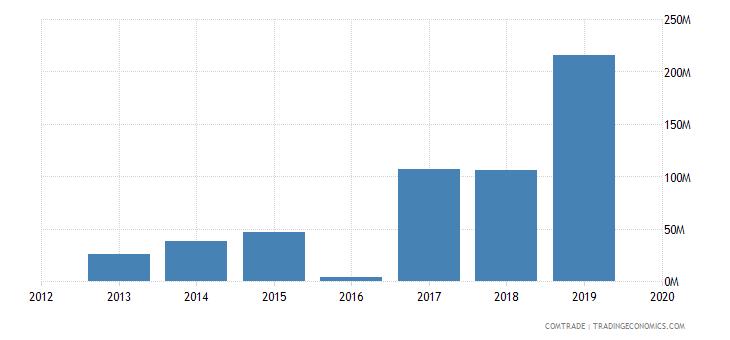 ghana exports hong kong