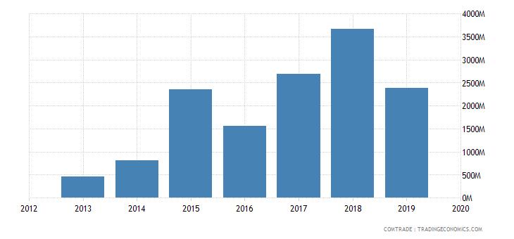 ghana exports india