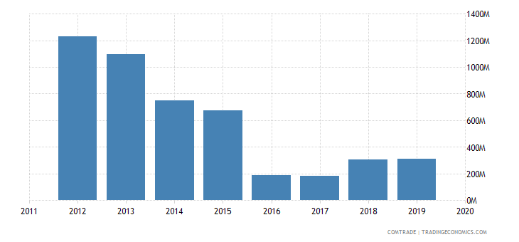 ghana exports italy