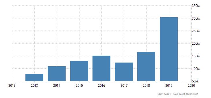 ghana exports japan