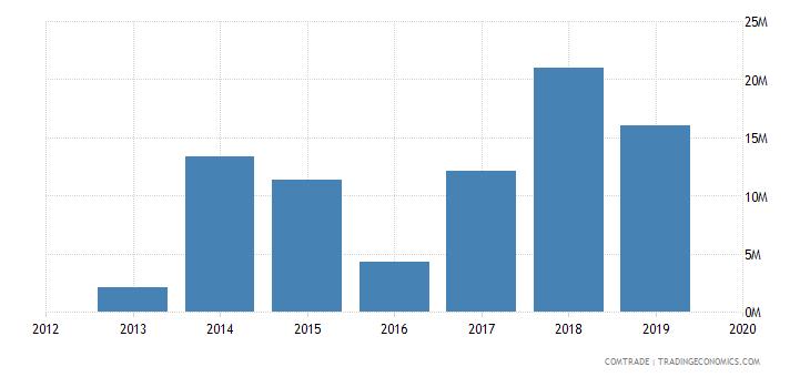 ghana exports lead