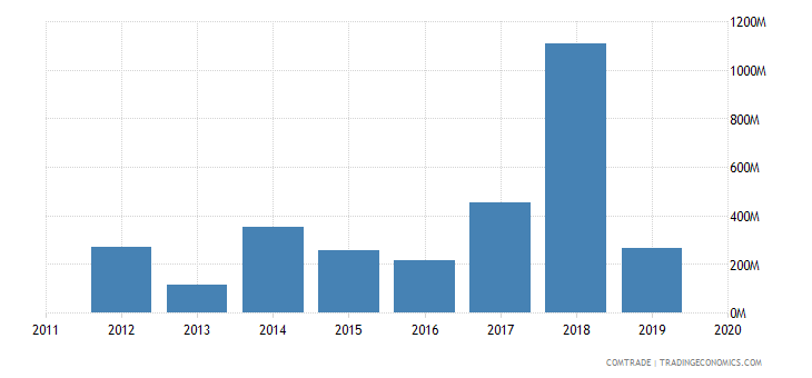 ghana exports malaysia