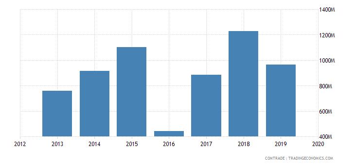 ghana exports netherlands