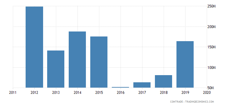 ghana exports nigeria