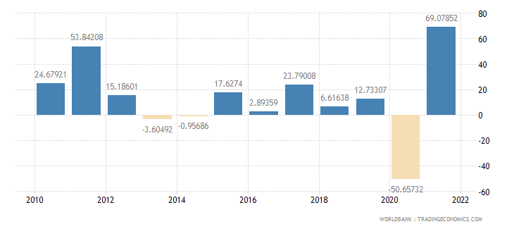 ghana exports of goods and services annual percent growth wb data