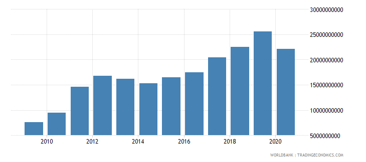 ghana exports of goods and services bop us dollar wb data
