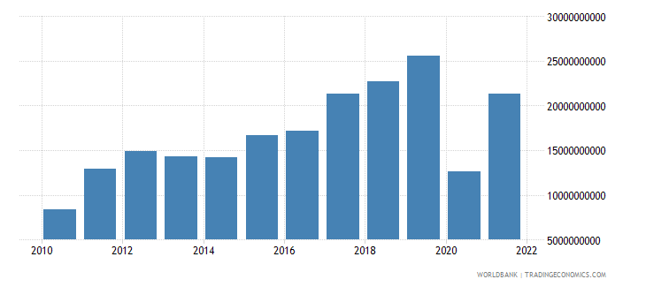 ghana exports of goods and services constant 2000 us dollar wb data