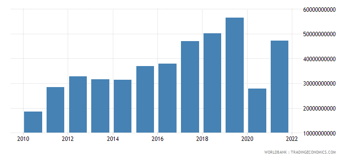 ghana exports of goods and services constant lcu wb data