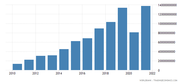 ghana exports of goods and services current lcu wb data