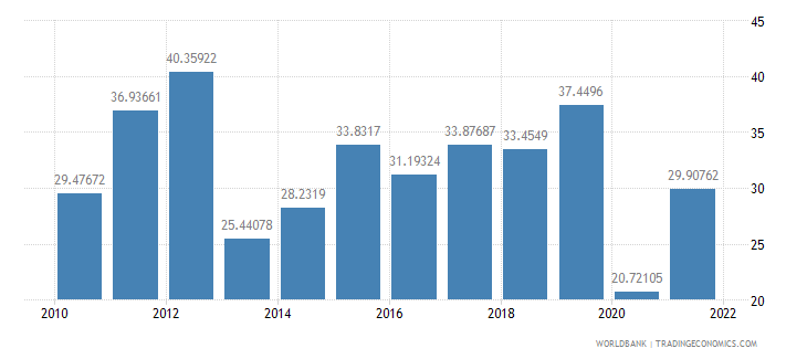 ghana exports of goods and services percent of gdp wb data