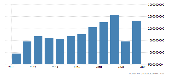 ghana exports of goods and services us dollar wb data