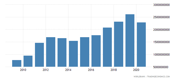 ghana exports of goods services and income bop us dollar wb data