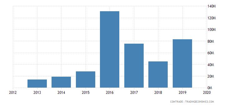 ghana exports senegal