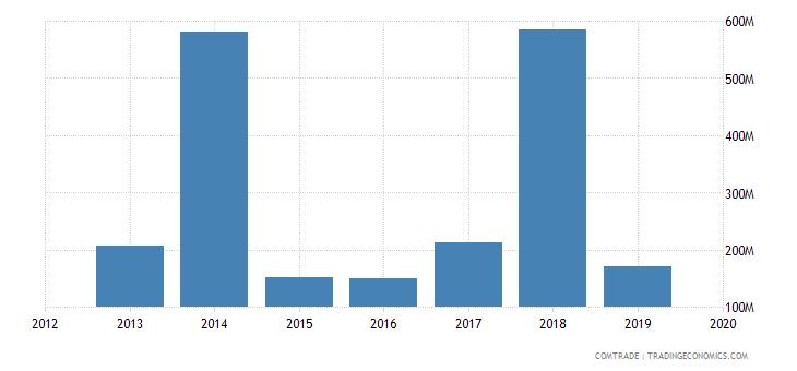 ghana exports spain