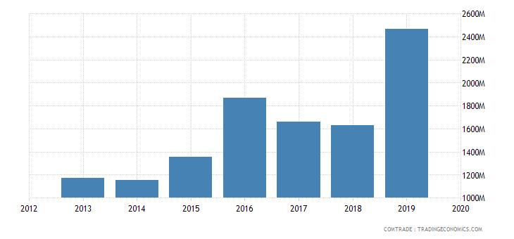 ghana exports switzerland