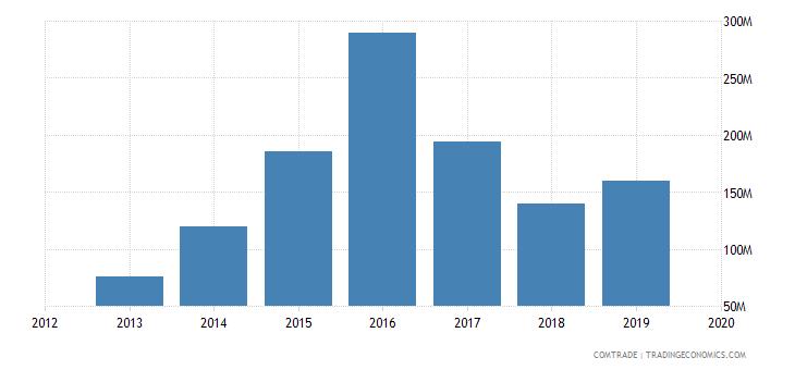 ghana exports togo