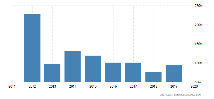 ghana exports turkey