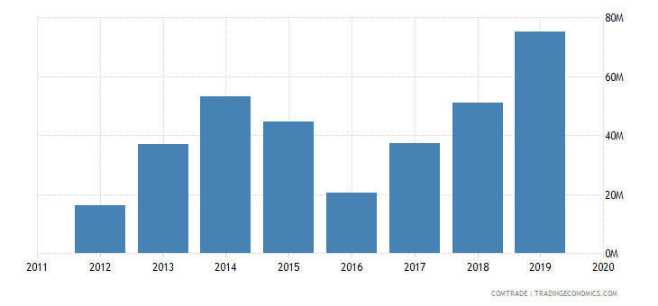 ghana exports ukraine