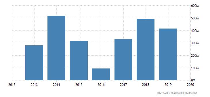 ghana exports united kingdom