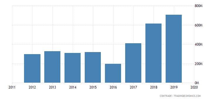 ghana exports united states