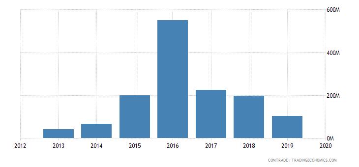 ghana exports vietnam