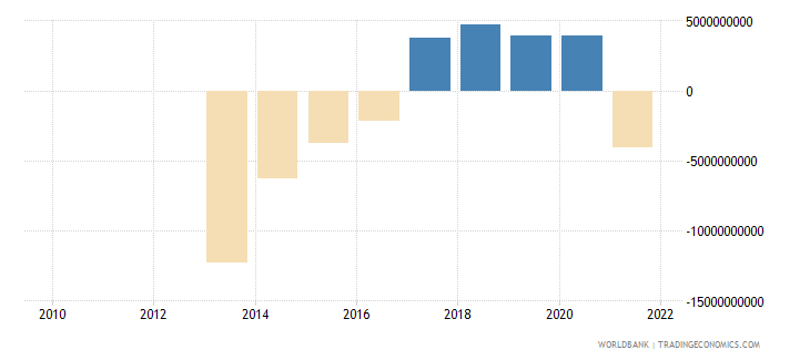 ghana external balance on goods and services constant lcu wb data
