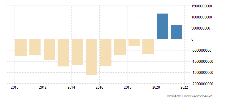 ghana external balance on goods and services current lcu wb data