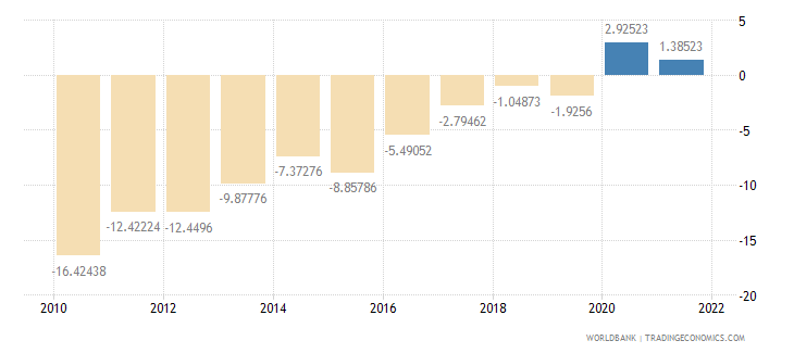 ghana external balance on goods and services percent of gdp wb data