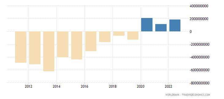 ghana external balance on goods and services us dollar wb data