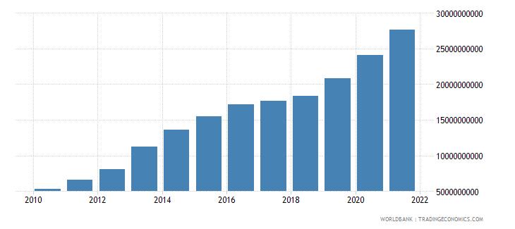 ghana external debt stocks long term dod us dollar wb data