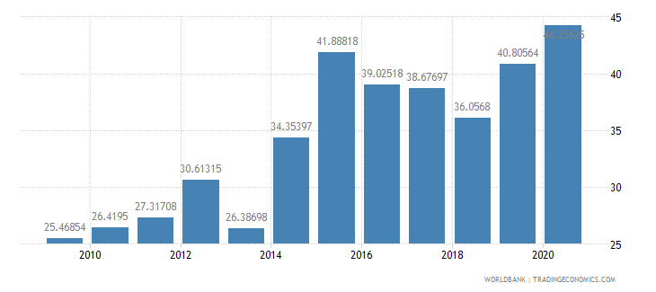 ghana external debt stocks percent of gni wb data