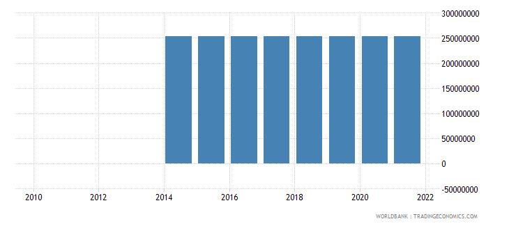 ghana external debt stocks private nonguaranteed png dod us dollar wb data
