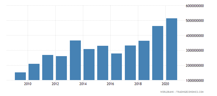 ghana external debt stocks short term dod us dollar wb data