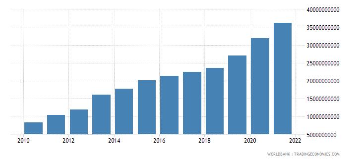 ghana external debt stocks total dod us dollar wb data