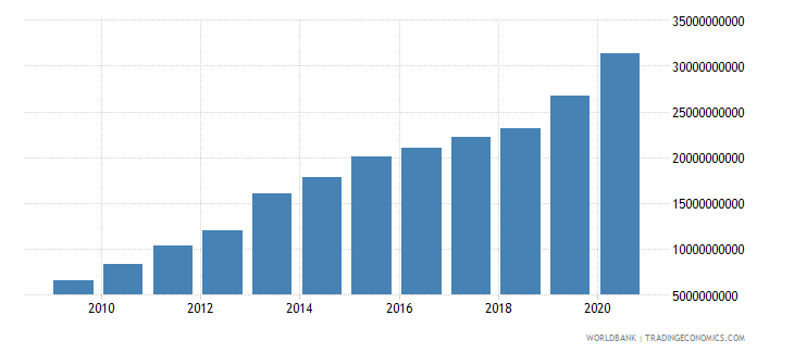 ghana external debt stocks total dod us dollar wb data