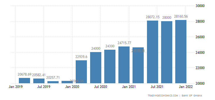 Ghana Public External Debt
