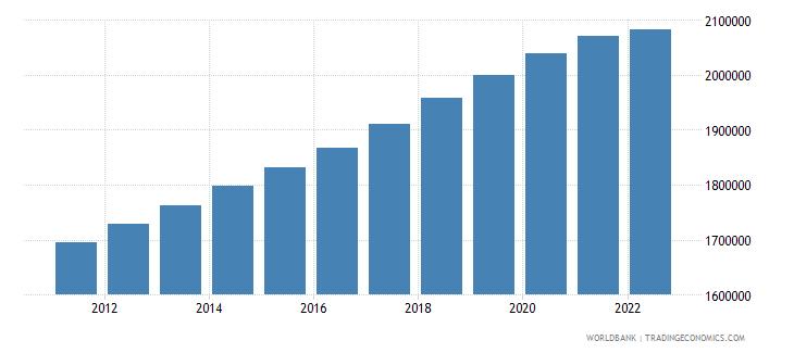 ghana female population 05 09 wb data