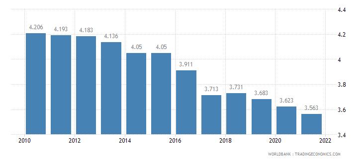 ghana fertility rate total births per woman wb data