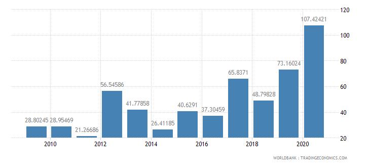 ghana fertilizer consumption kilograms per hectare of arable land wb data